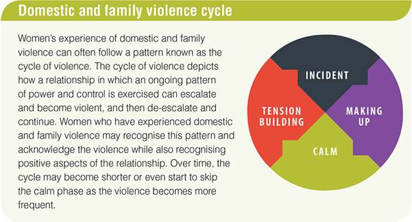 Domestic-and-family-violence-cysle
